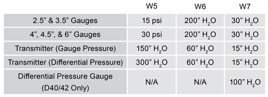 min-rec-pressure-ranges-threaded-welded