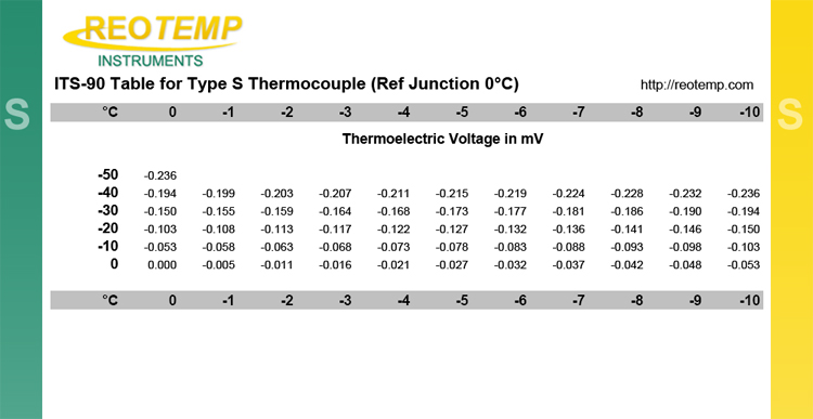 type-S-thermocouple-ITS-90-reference-table-1