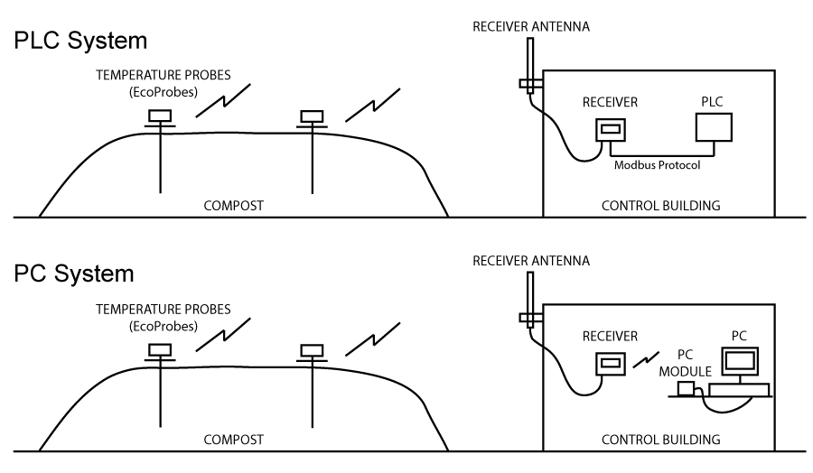 Ecoprobe-PLC-and-PC-diagram-2016