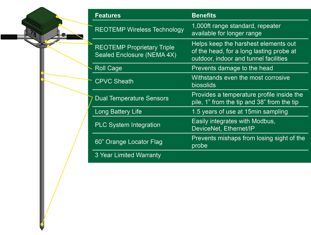 ecoprobe-feature-benefits