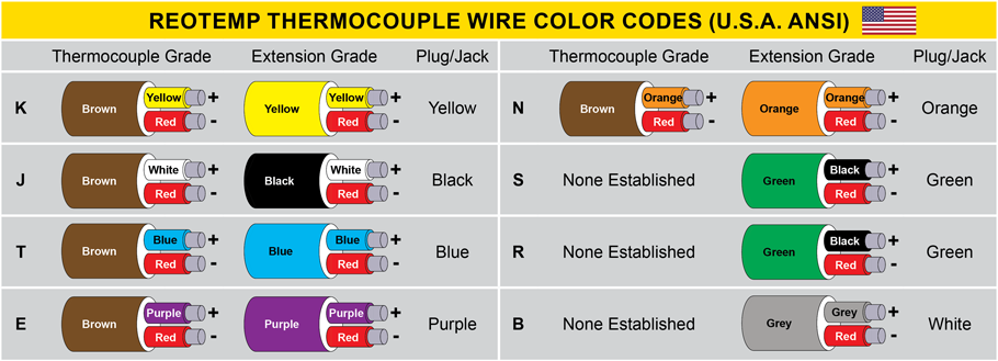 Thermocouple Wire FAQ - REOTEMP Instruments on