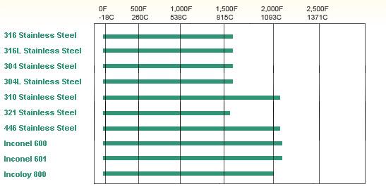 thermocouple-sheath-temperature-limits