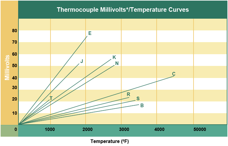 thermocouple-temperature-curves-millivolts